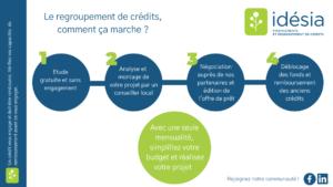 Campagne Idesia Regroupement de crédits 2